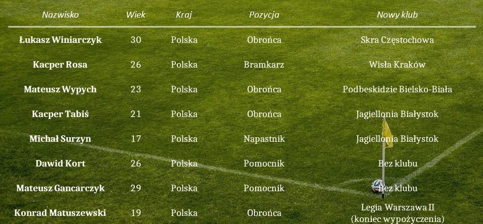 tabela_ODRA_1